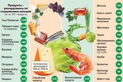 Употребление продуктов, содержащих кальций, при остеопорозе
